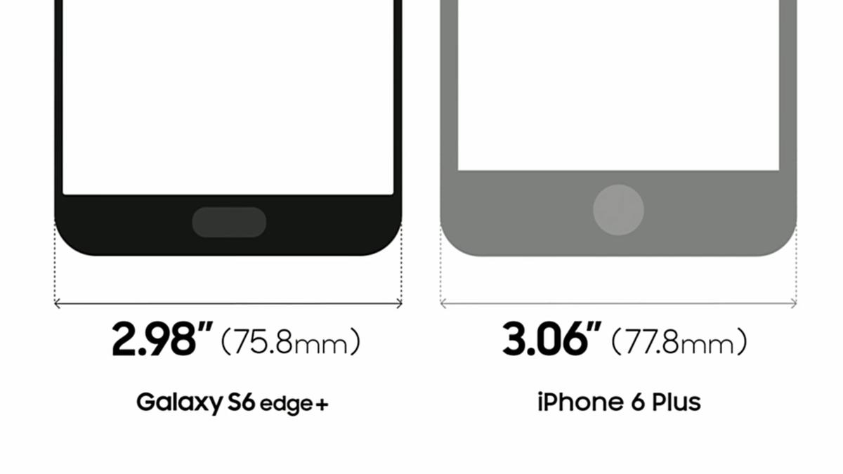 Despite having a larger display, the S6 edge+ has a smaller footprint than the iPhone 6 Plus