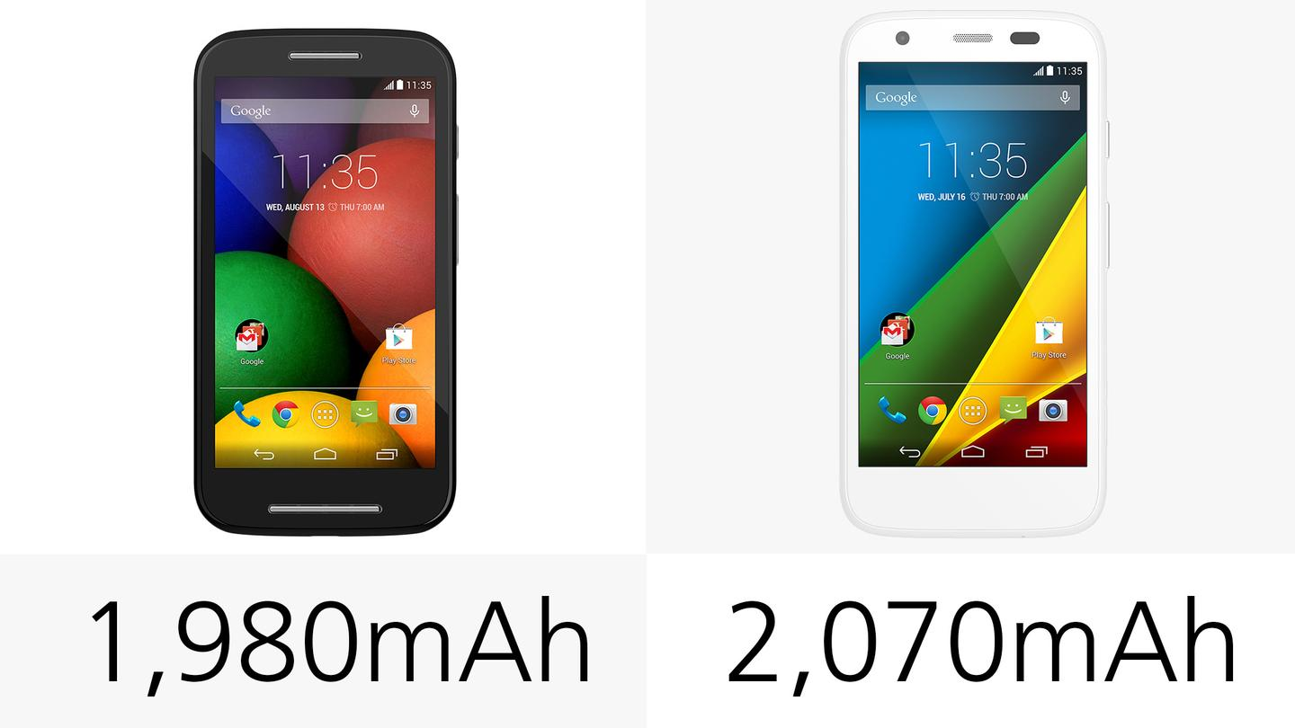 Battery capacities are similar, though the Moto G holds a bit more juice
