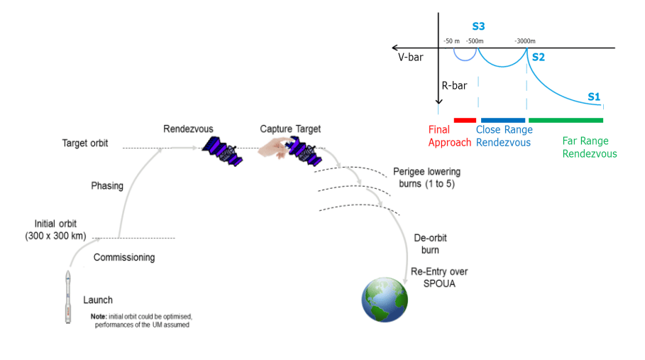 Outline of a space debris clean-up mission (Image: ESA