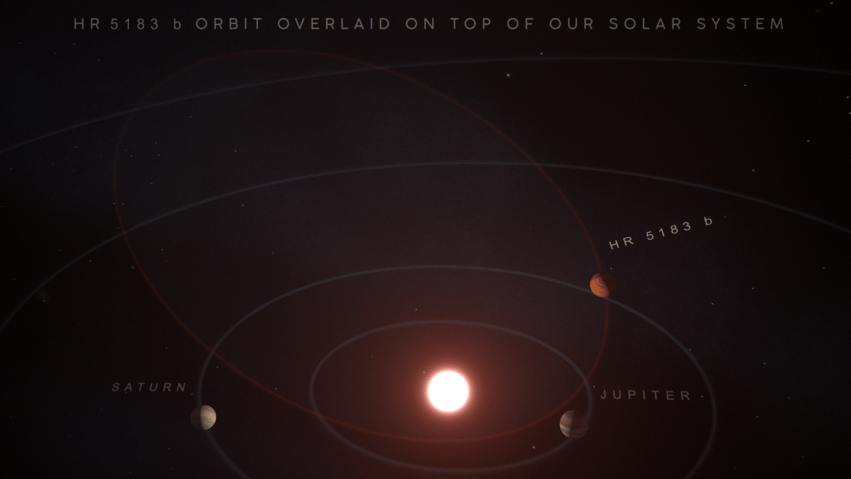 This illustration compares the eccentric orbit of HR 5183 b to the more circular orbits of the planets in our own solar system.