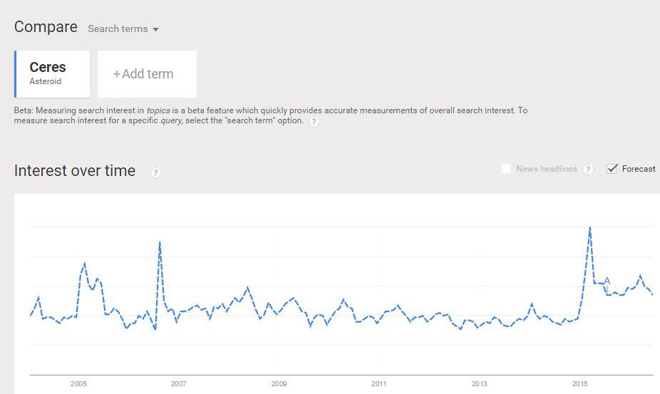 "Forecasted trending search data begins after the point marked ""A"""