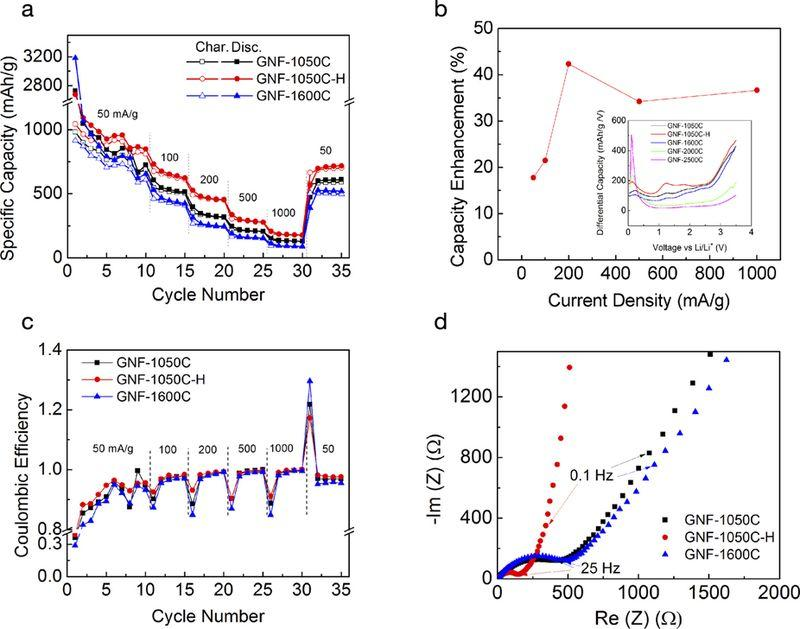 Electrochemical characteristics of 3D GNFs. (a) Charge/discharge rate jump experiments show the improved rate performance after H2 treatment. (b) The percentage capacity enhancement at different charge/discharge rates before and after H2 treatment. The inset is the anodic differential capacity curves at various current densities at fifth cycle. (c) Coulombic efficiency of three representative GNF samples. Note that enhancement of Coulombic efficiency after H2 treatment. (d) Nyquist plots in impedance measurement imply easier charge transfer after H2 treatment. Ye et al