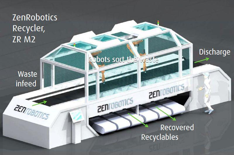 The ZenRobotics Recycler is an autonomous robotic arm that is designed for sorting recyclable and/or hazardous materials from waste
