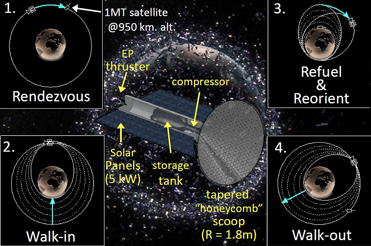 Crosscutting High Apogee Refueling Orbital Navigator (CHARON) for active debris removal