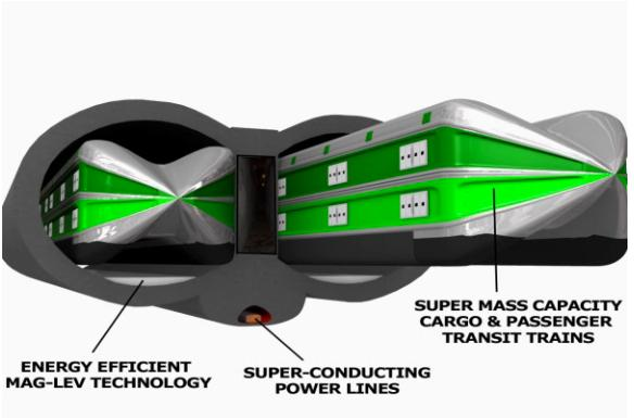 Terraspan's giant, 4,000 mph (6,437 km/h) vacuum tube train, which also doubles as a superconducting power line.