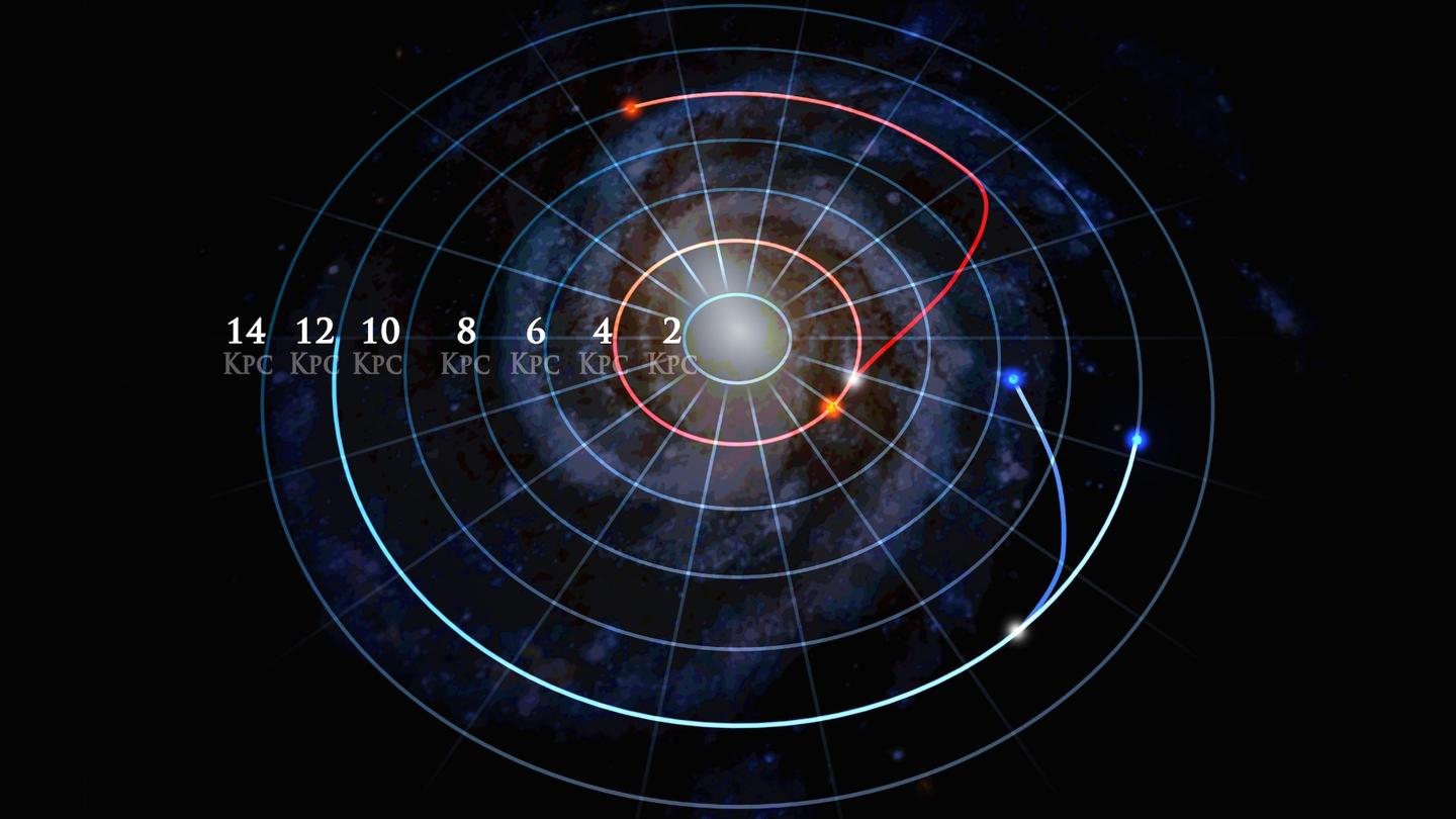 Two pairs of stars (red and blue), which started in the same orbit, have moved (red), or are moving (blue), into new orbits