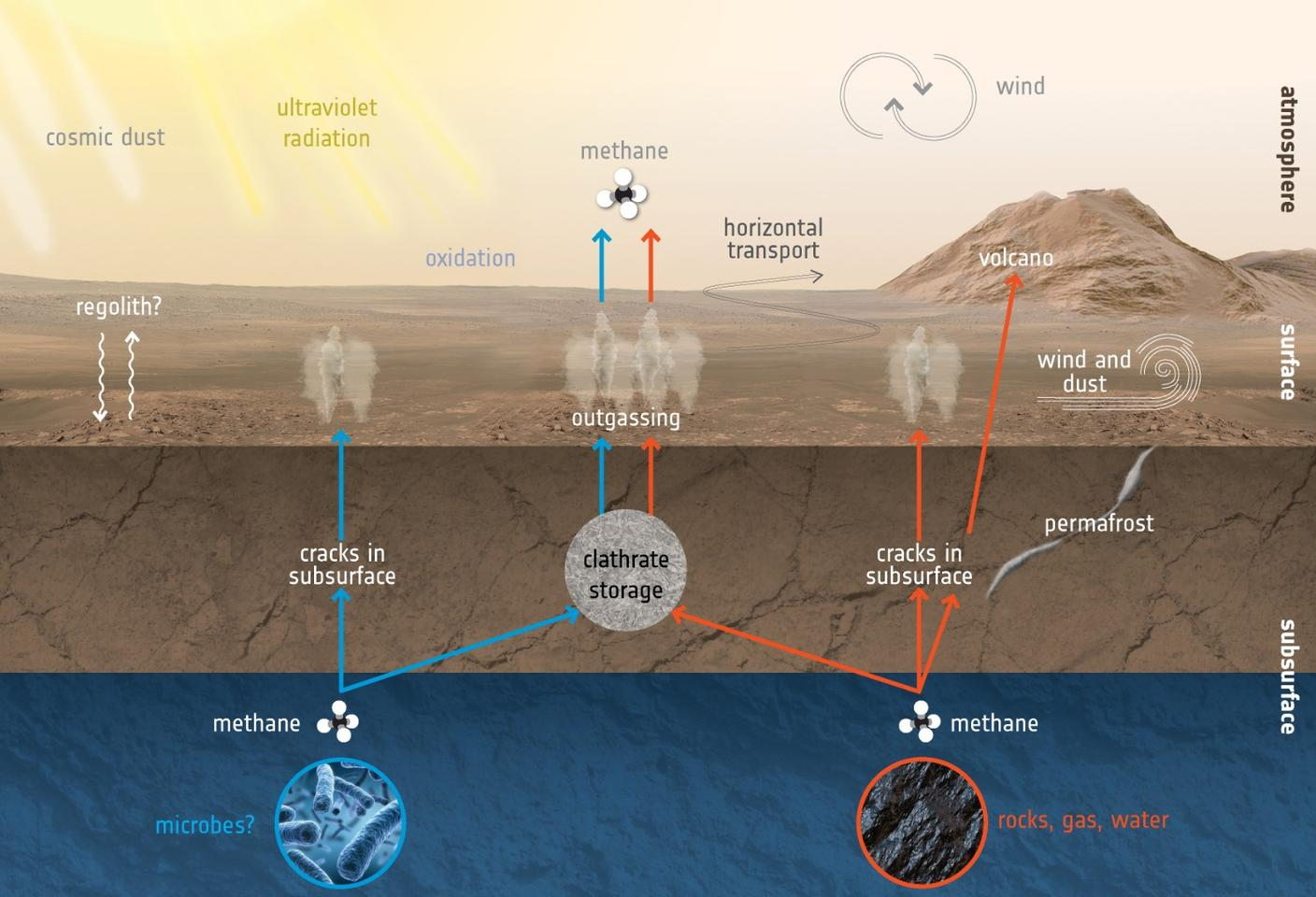 A diagram demonstrating how methane may be produced and released on Mars