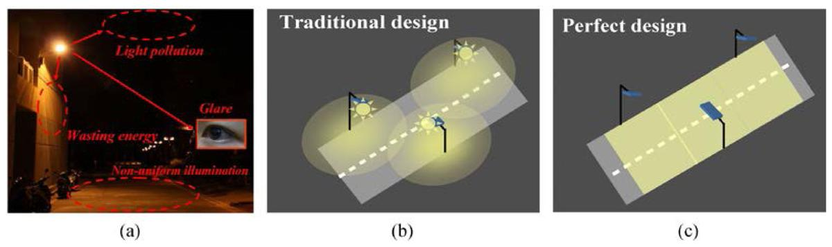 """Comparison of conventional street lighting with an """"ideal"""" design"""
