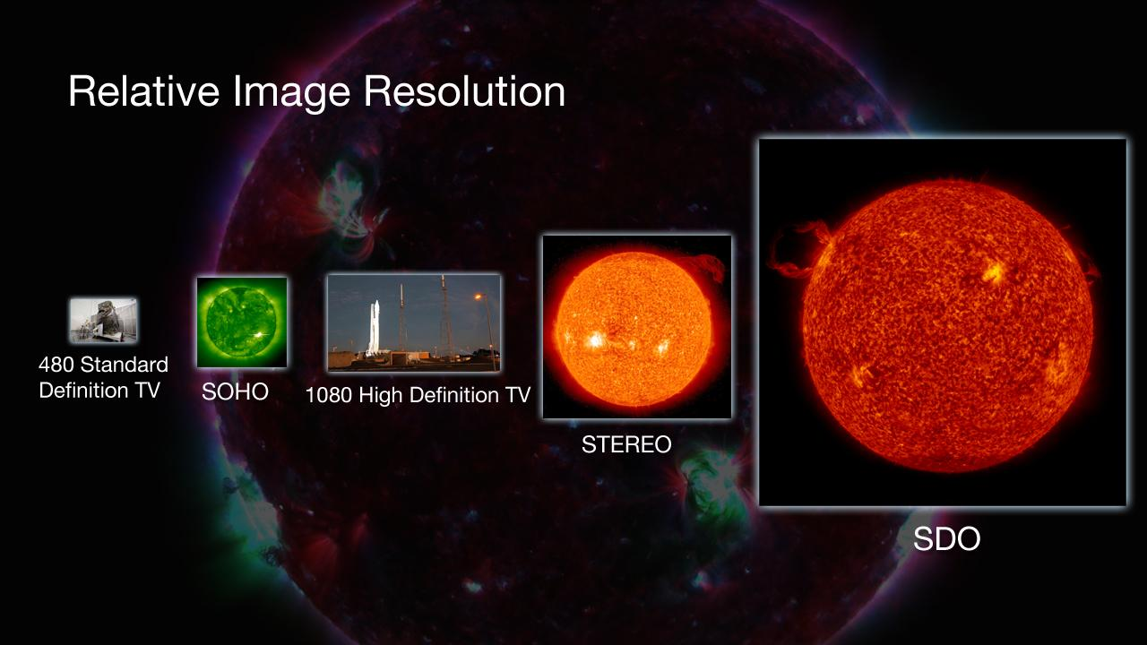 This image compares the relative size of SDO's imagery to that of other missions (Image: NASA)