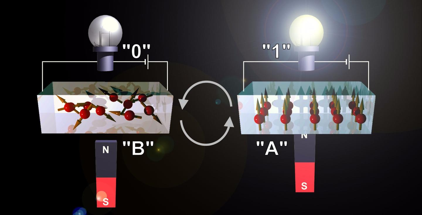 Japanese researchers have developed a storage material that can switch back and forth rapidly between magnetic and non-magnetic states