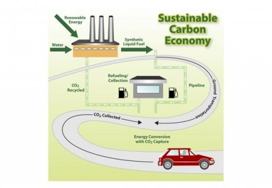 Carbon capture for automobiles