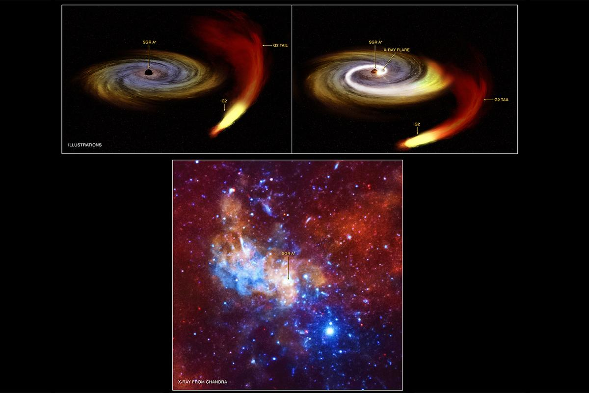 Top: NASA graphic displaying an artists representation of G2 passing Sgr A* and prompting an X-ray flare. Bottom: An image of the region captured by NASA's Chandra X-ray Observatory