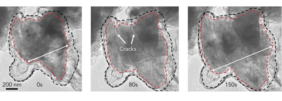 Time-lapse images from an electron microscope show a silicon microparticle (red) expanding and cracking within its graphene cage (black) as lithium ions rush in during battery charging