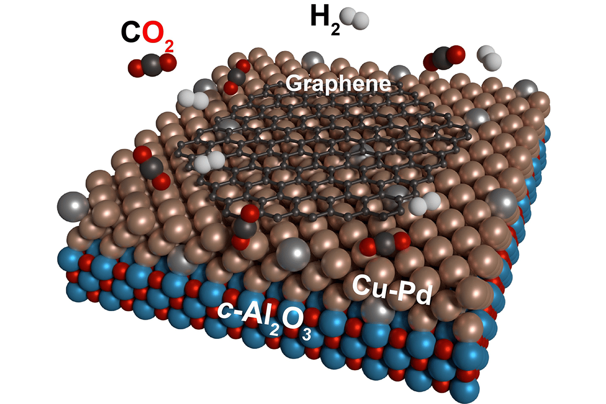 Researchers at KIT have developed a way to convert carbon dioxide into graphene, using a copper-palladium catalyst