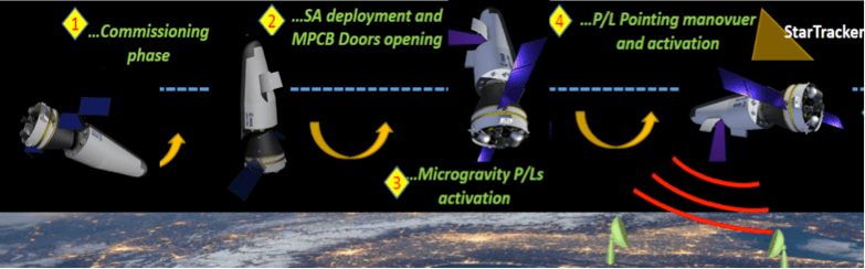 Space Rider is designed to help institutions and private companies conduct experiments in microgravity
