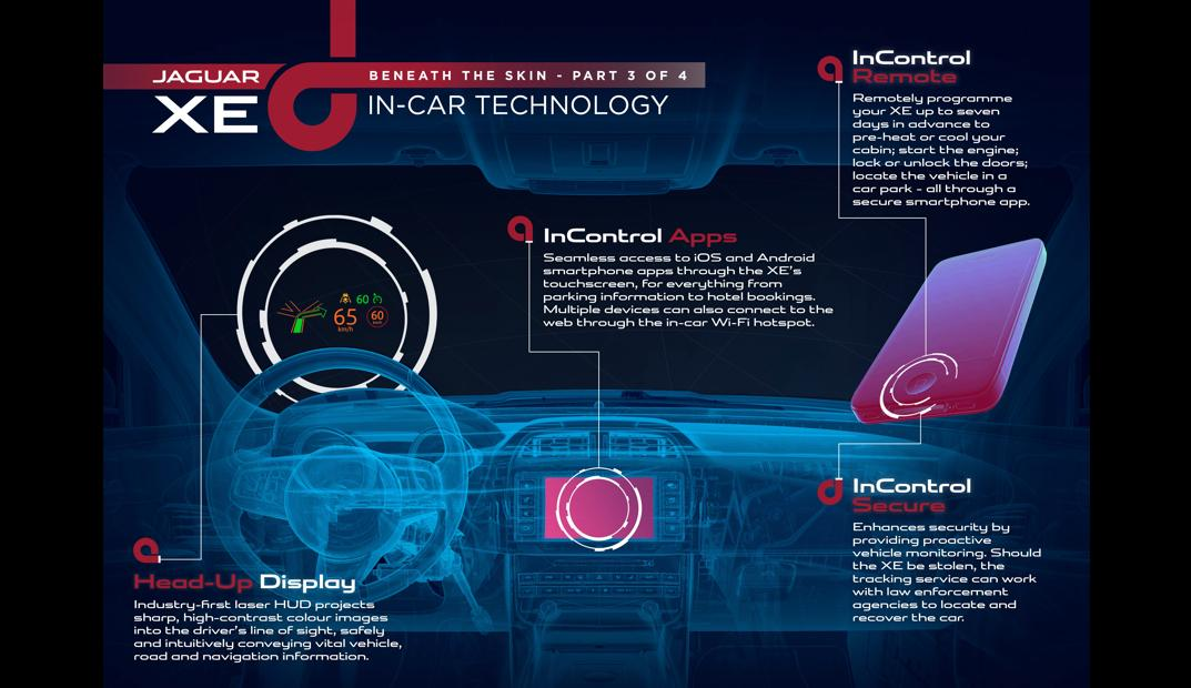 Jaguar's InControl infotainment system features an 8-inch touchscreen