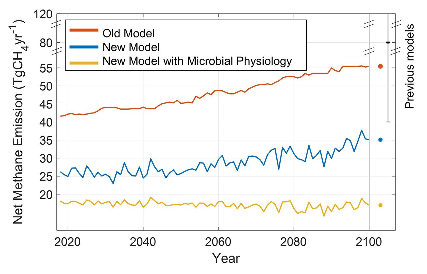 A chart comparing the old and new models of permafrost methane emissions