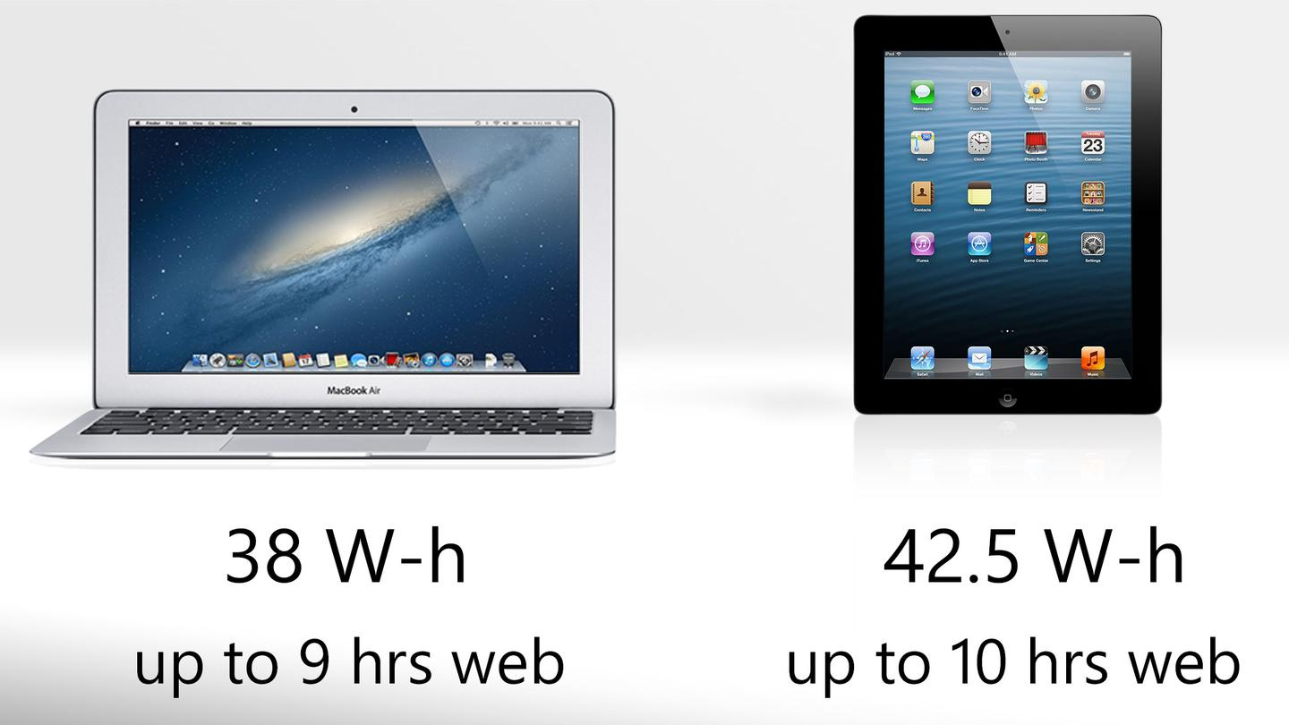 Intel's new Haswell chip brings the MacBook Air into the same battery life stratosphere as the iPad
