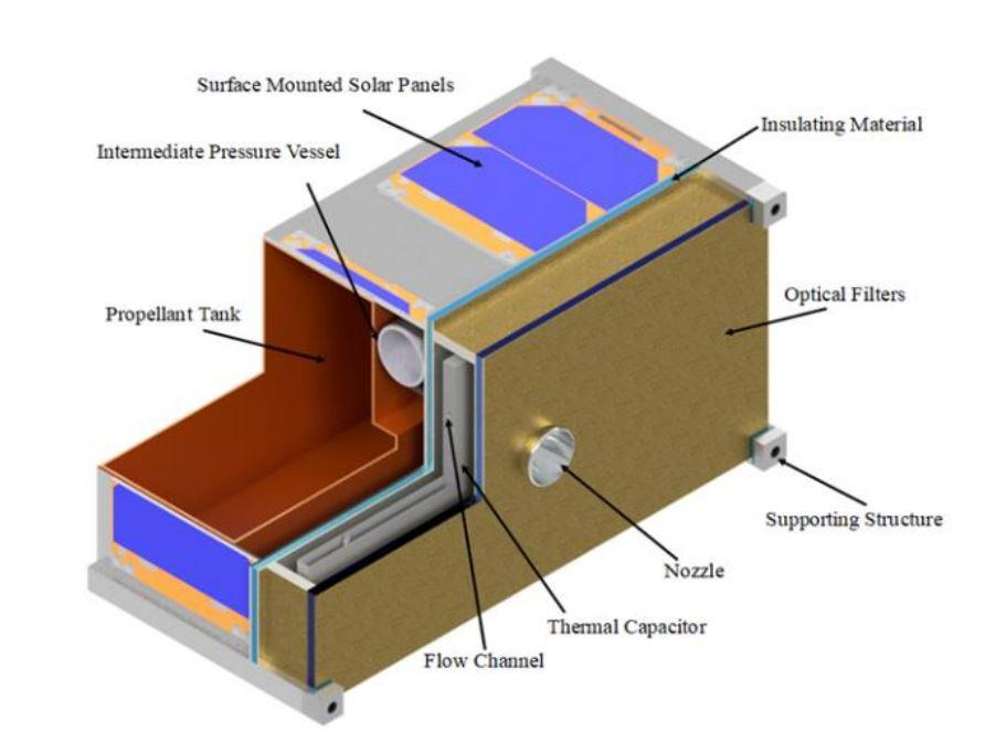 Diagram of the ThermaSat