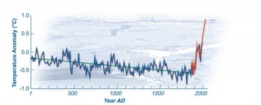 The blue line shows estimates of Arctic temperatures over the last 2,000 years. The green line shows the long-term cooling trend. The red line shows the recent warming based on actual observations. (Courtesy Science, modified by UCAR.)