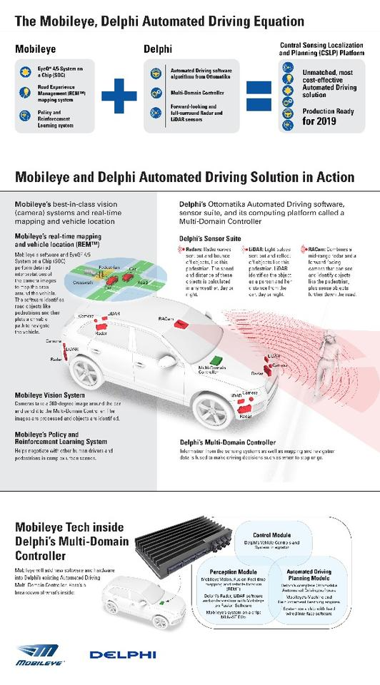 Check out Delphi and Mobileye's plans for their self-driving tie up