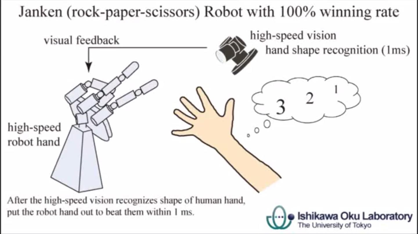 Combined with the clearly very highly responsive actuators in the robot hand and wrist, the robot is able to throw its shape before the human player has finished their move