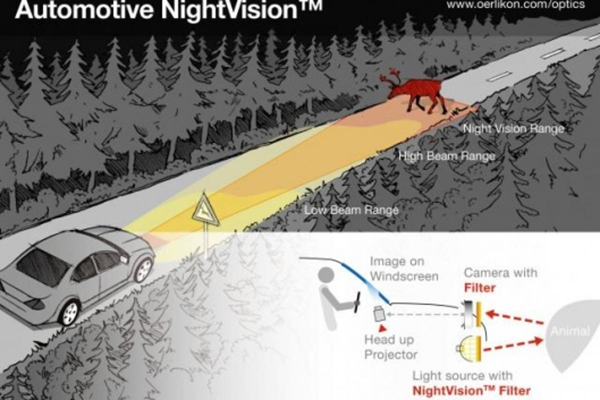 The night vision system, which uses near-infrared (NIR) radiation, is equipped with the Oerlikon NightVision filter