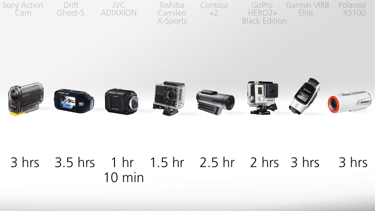 Actioncam battery life comparison