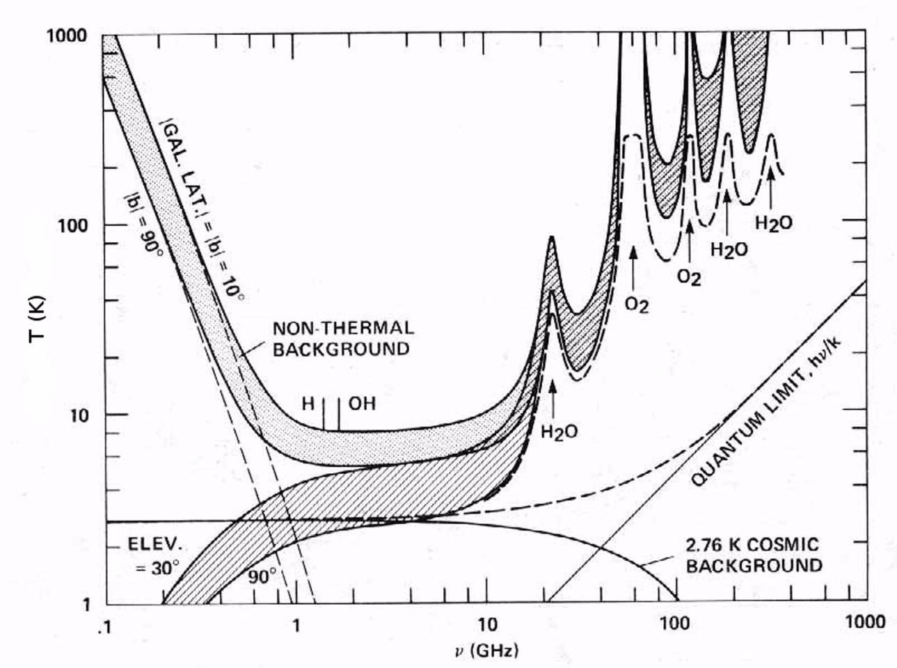 Diagram of the radio spectrum showing communication windows