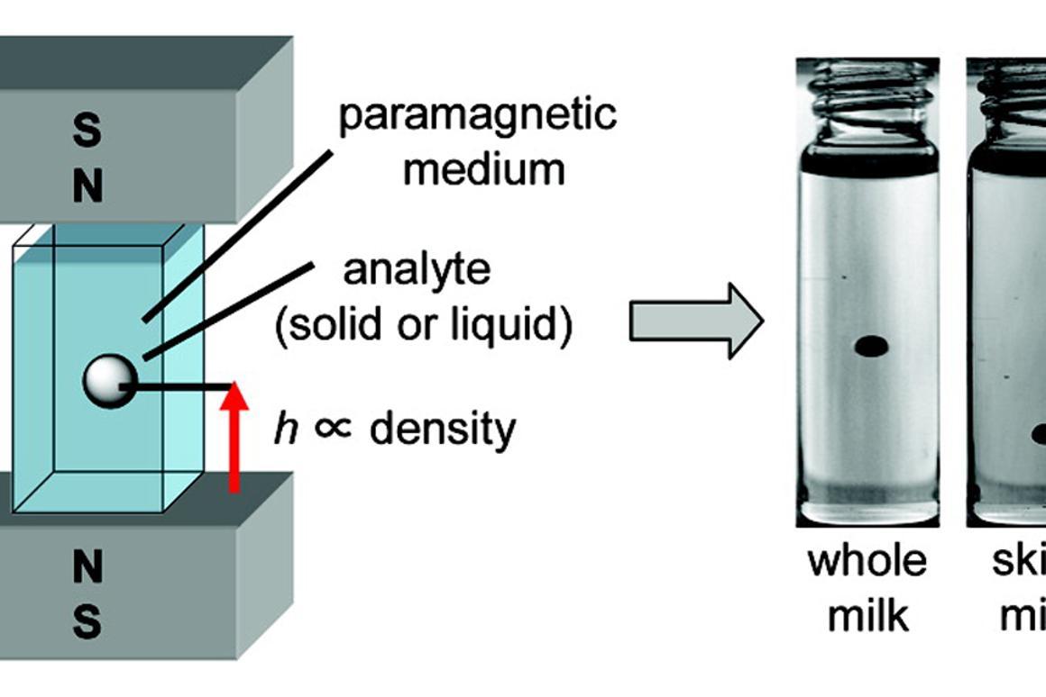 The sensor uses maglev to analyze sample density