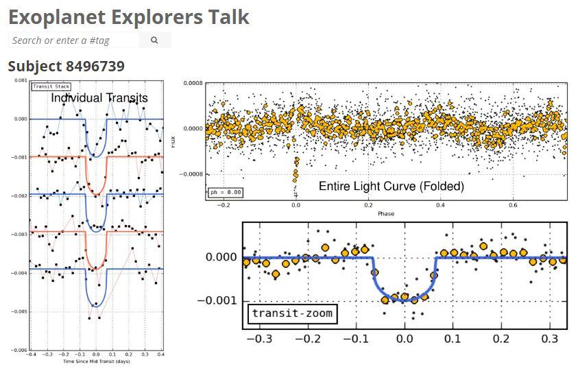 The light curve flagged by online volunteers now identified as the super-Earth EE-1b