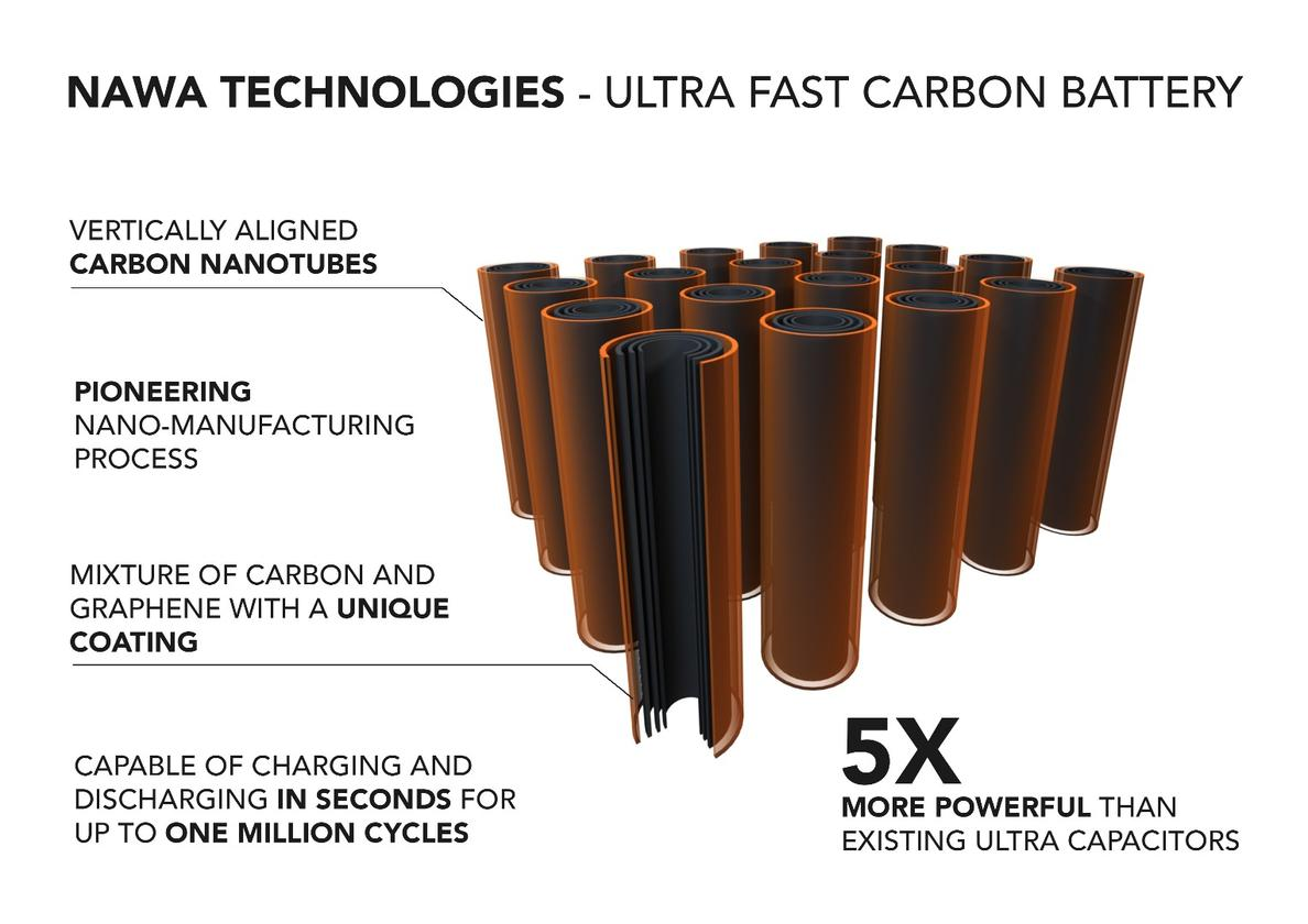 Advantages of the Nawa carbon ultra-capacitor