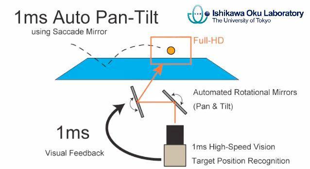A diagram of the 1ms Auto Pan-Tilt system