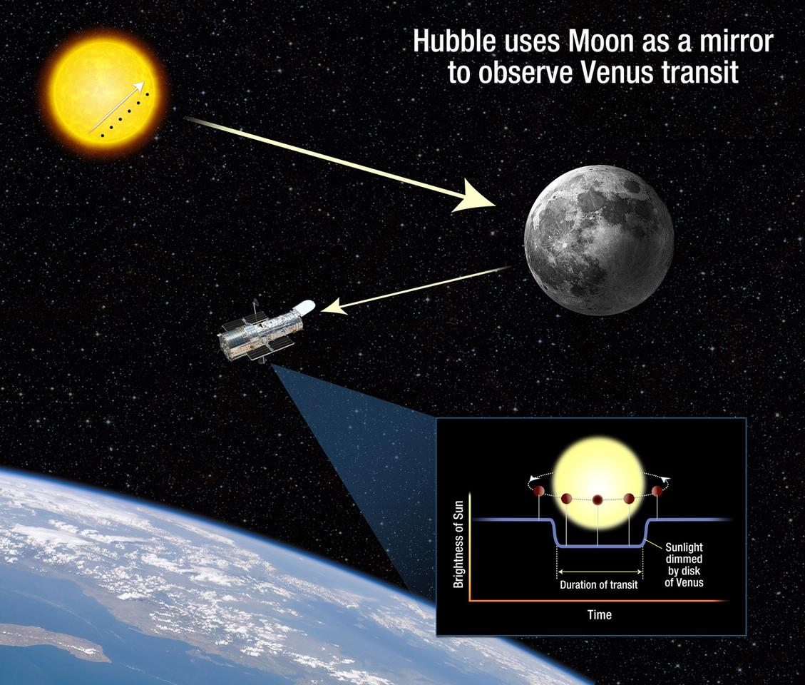 Diagram of how Hubble will use the Moon to mirror the transit of Venus across the surface of the Sun (Image: NASA, ESA, and A. Feild)