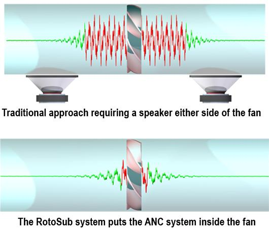 Traditional noise-cancelling technology and RotoSub's ANC technology