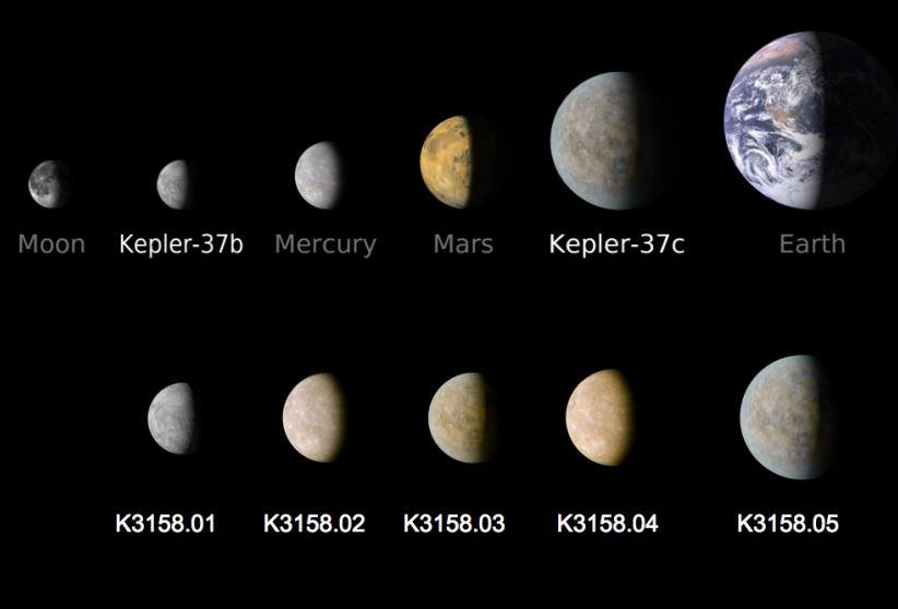 The KOI-3158 system compared to other known planets (Image credit: Tiago Campante)