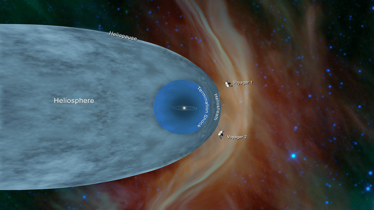 NASA graphic displaying the positions of the Voyager spacecraft relative to our solar system, and the heliosphere