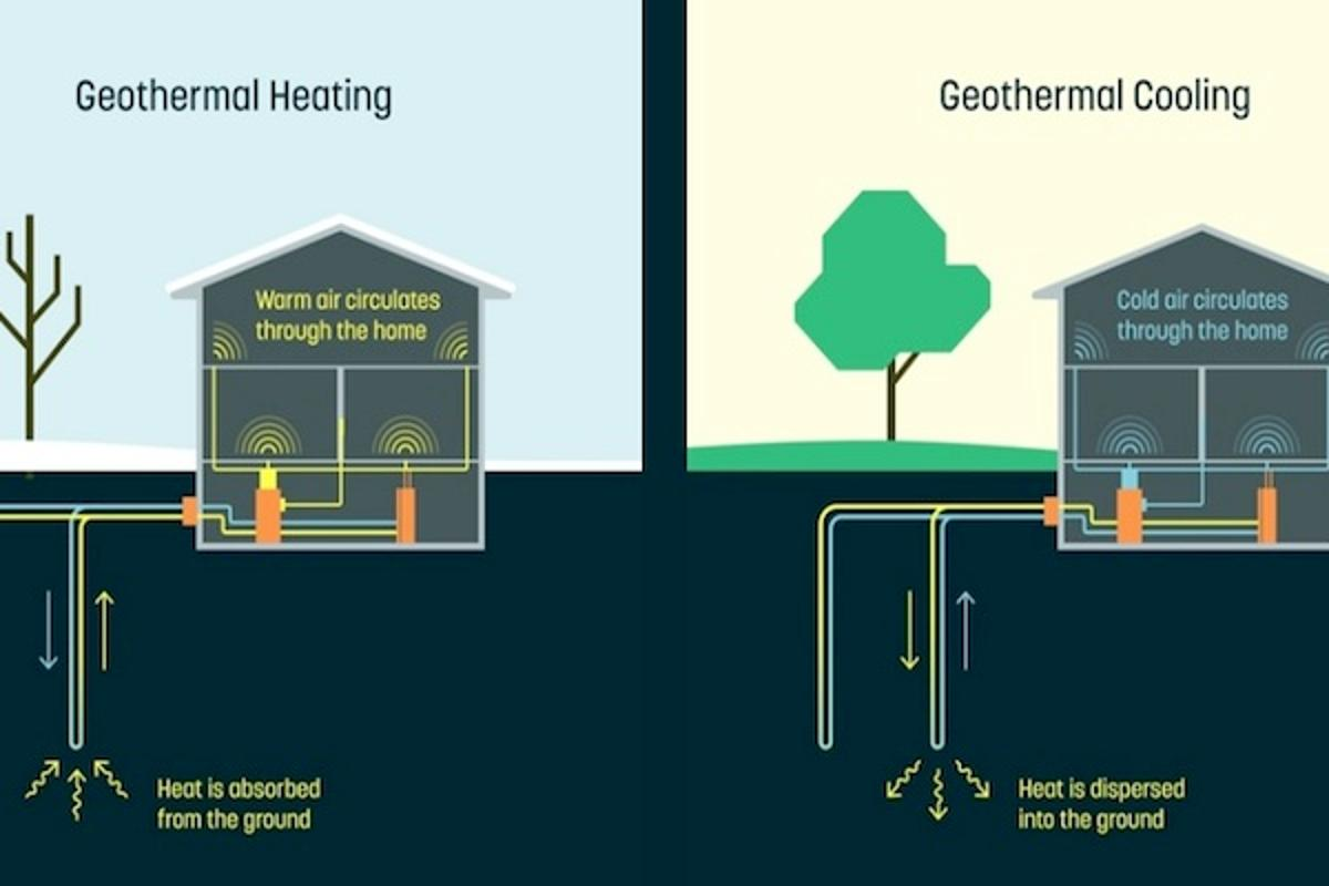 The Alphabet spinoff Dandelion has announced a homeheating and cooling system that harnesses geothermal energy