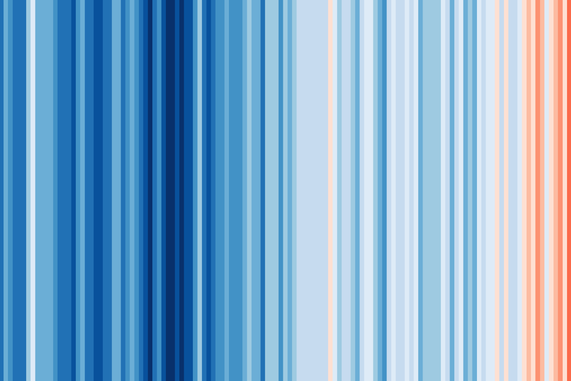 The warming stripes for the entire globe (from 1850-2018) show one of the clearest trends of all