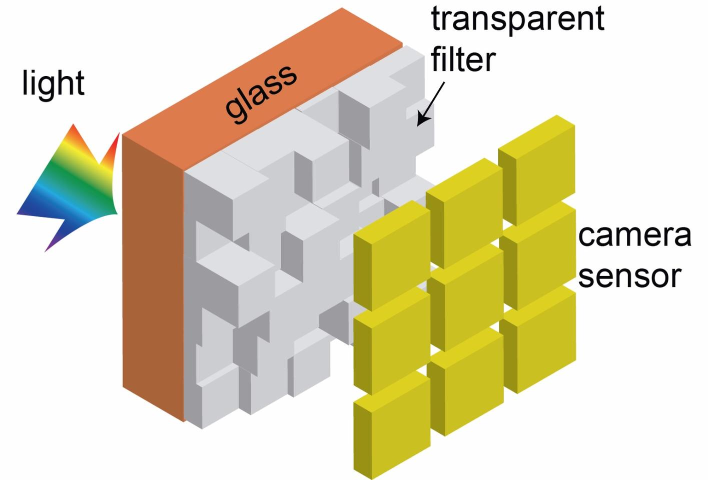 In this illustration, all of the light passes through the new camera color filter before it reaches the digital camera sensor, allowing photos to be brighter and sharper