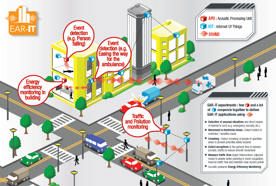 The researchers behind the Ear-IT project say a city's acoustics can help reduce traffic congestion and energy consumption