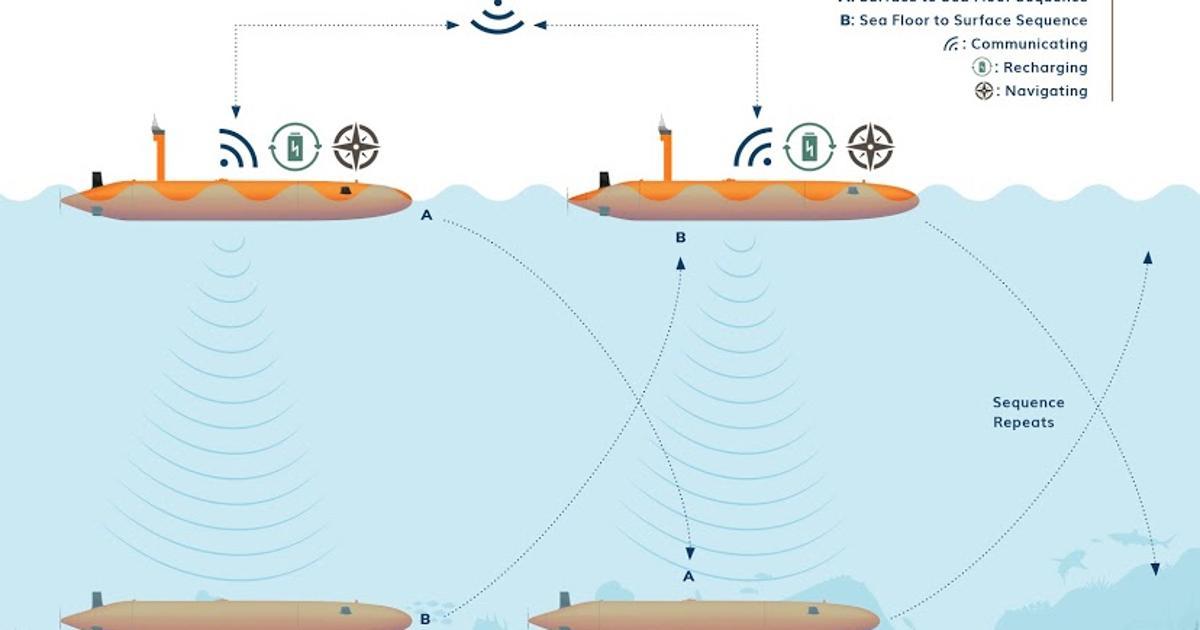 Place-trading AUVs designed for longer oceanographic missions