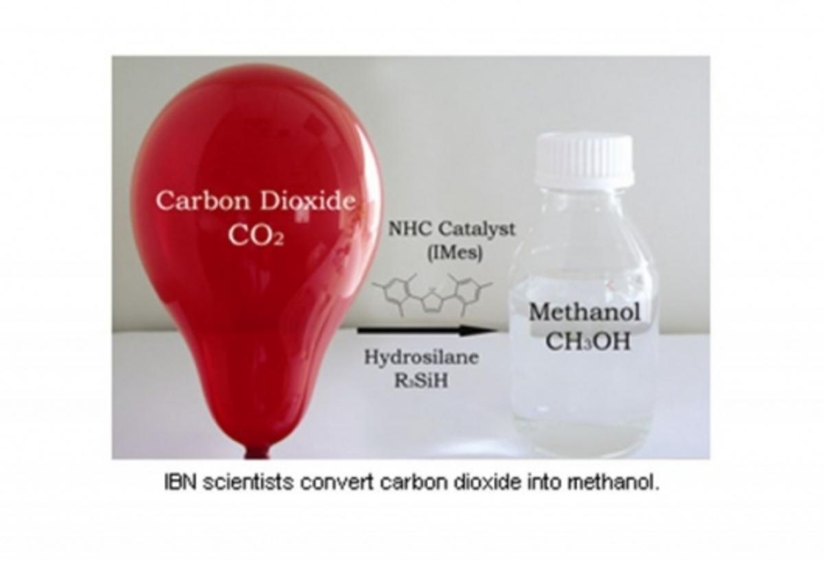 IBN scientists convert CO2 into methanol