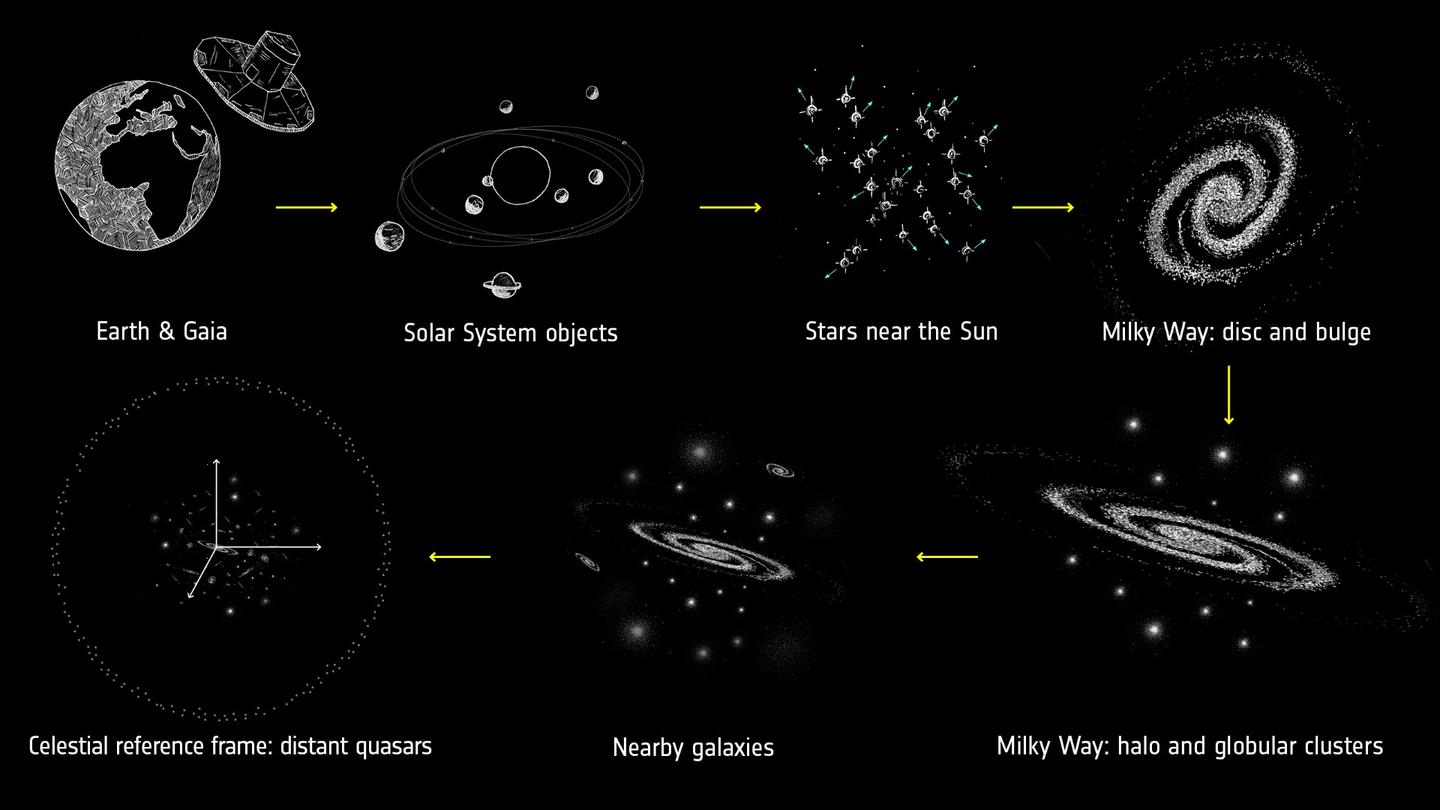 A comparison of the different scales that the Gaia mission can look at