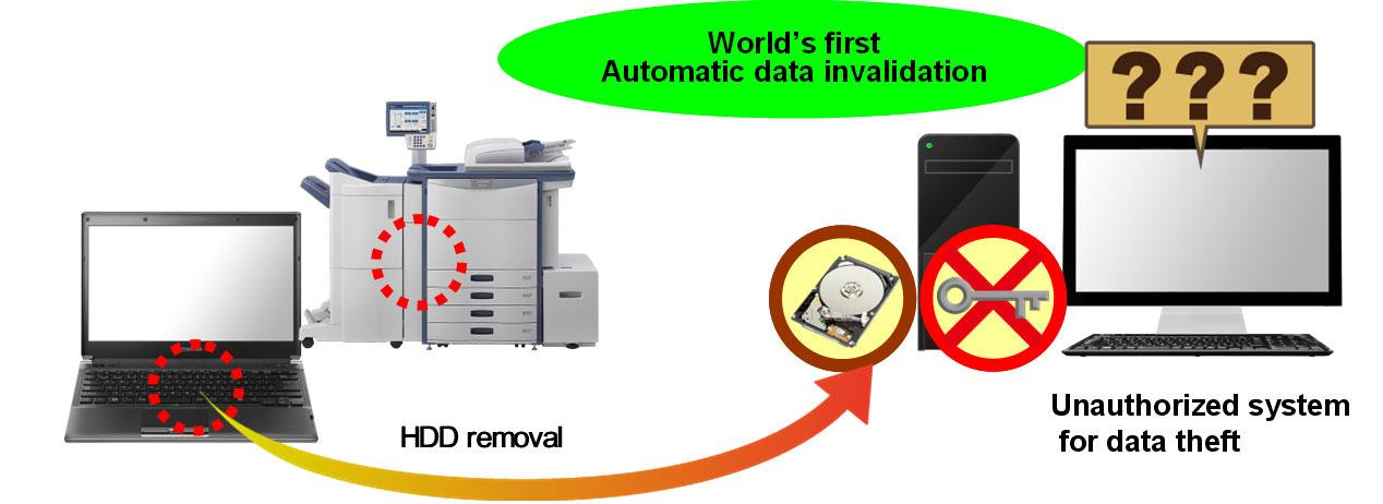 Wipe Technology allows users to have hardware encryption keys invalidated or all data automatically erased when the drive's power supply is turned off or when connected to an unauthorized system