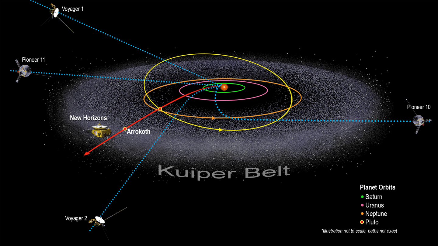 A diagram of the solar system and the five spacecraft that have left (or are leaving) for interstellar space