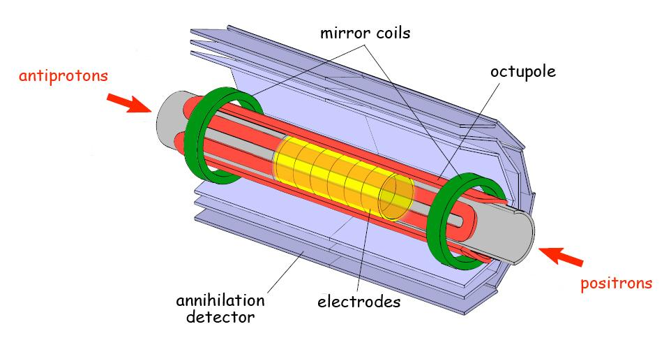 A diagram of ALPHA's Minimum Magnetic Field Trap (Image: Lawrence Berkeley National Laboratory)