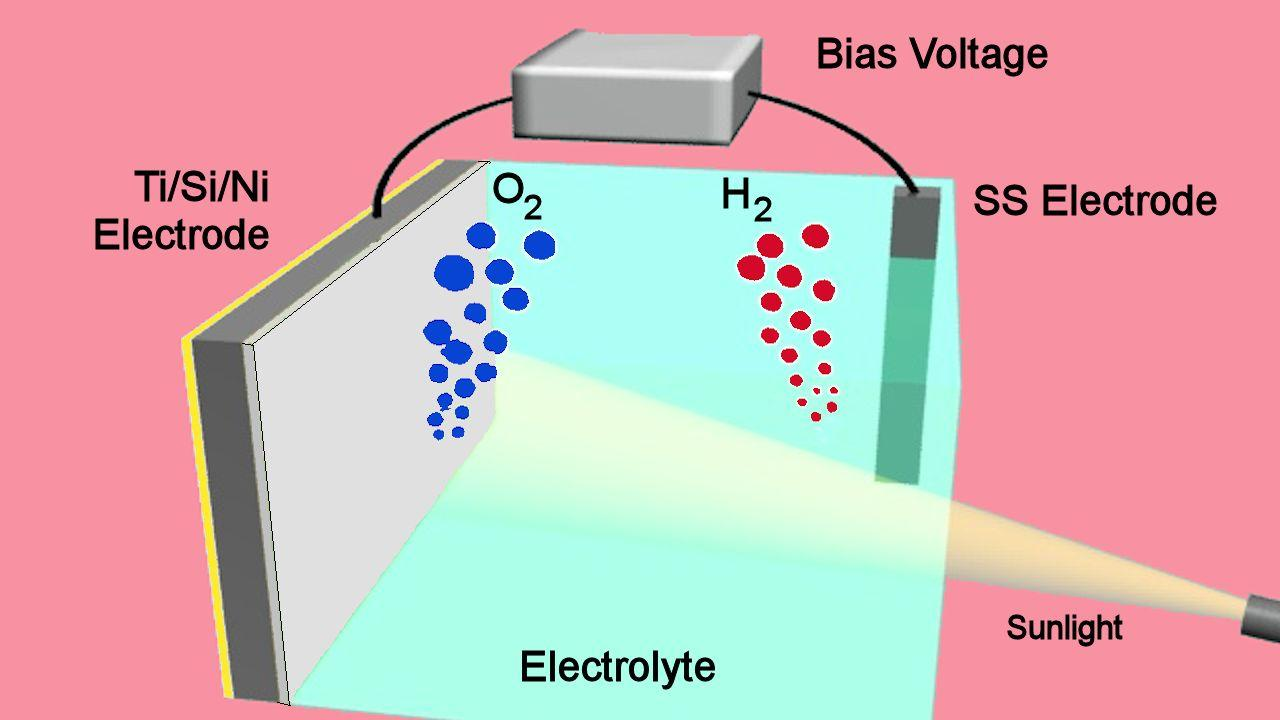 This image shows two electrodes connected via an external voltage source splitting water into oxygen (O2) and hydrogen (H2). The illuminated silicon electrode (left) uses light energy to assist in the water-splitting process and is protected from the surrounding electrolyte by a 2-nm film of nickel. (Illustration: Guosong Hong, Stanford University)