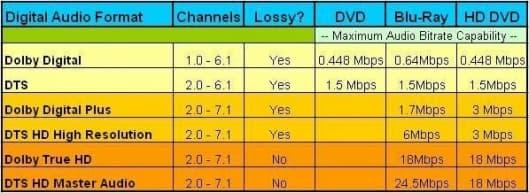 Digital Audio Comparison