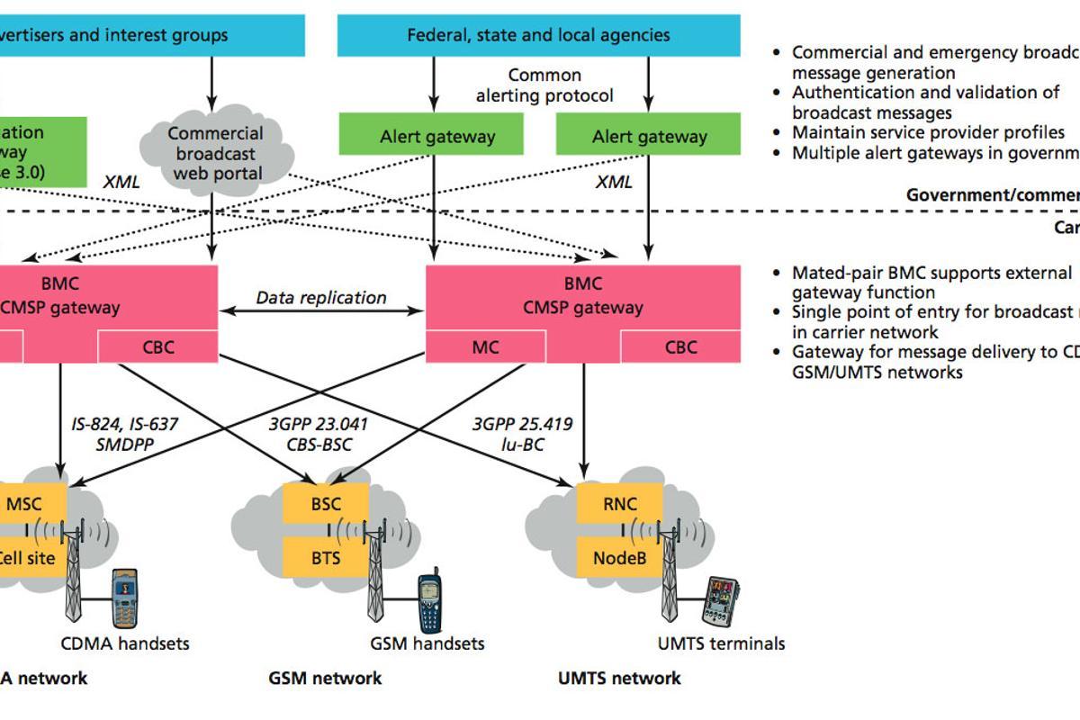 The Alcatel-Lucent BMC network architecture
